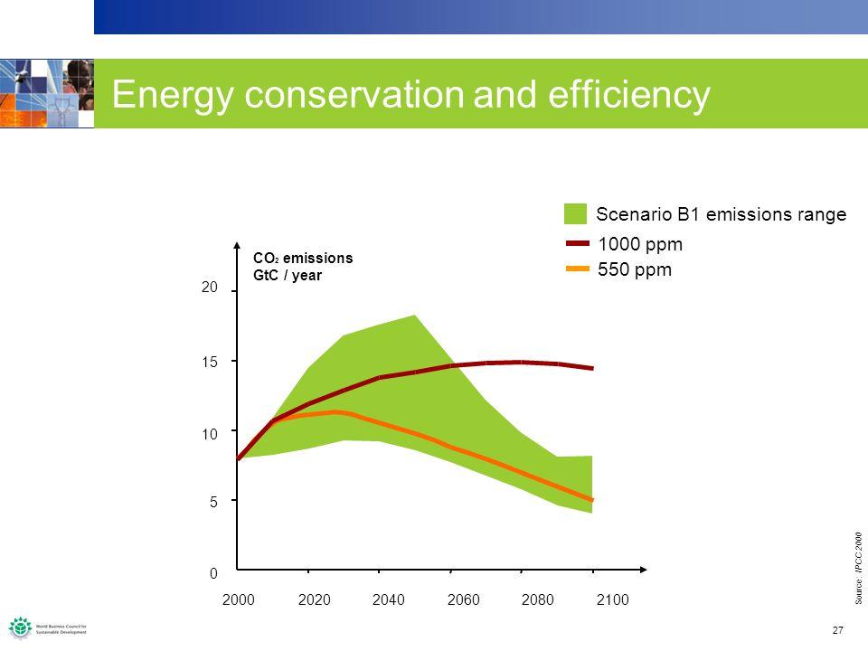 27 550 ppm 1000 ppm 0 5 10 15 20 200020202040206020802100 CO 2 emissions GtC / year Scenario B1 emissions range Source: IPCC 2000 Energy conservation