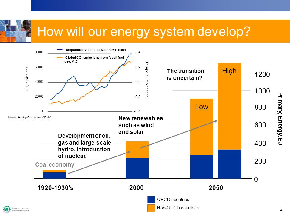 4 How will our energy system develop? Primary, Energy, EJ 200 0 400 600 800 1000 1200 1920-1930s Coal economy OECD countries Non-OECD countries Develo