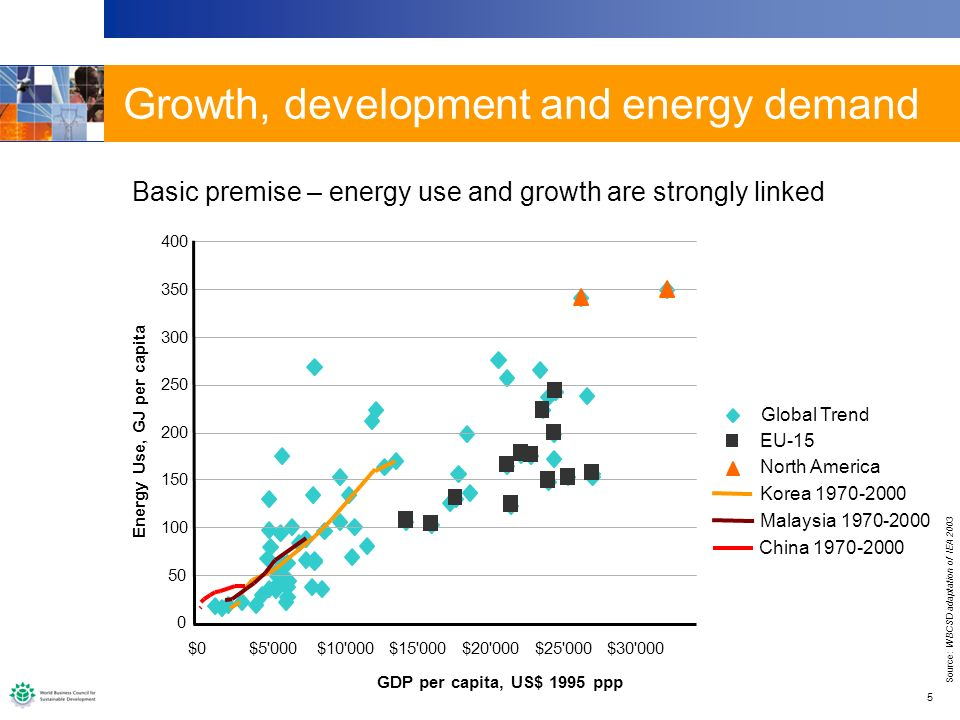 6 Global population divided into income groups: Poorest (GDP < $1,500) Developing (GDP < $5,000) Emerging (GDP < $12,000) Developed (GDP > $12,000) Shifting the development profile to a low poverty world means energy needs double by 2050 Shifting the development profile further to a developed world means energy needs triple by 2050 0 2000 4000 6000 8000 10000 20002050 Low Poverty Base caseProsperous world Population, millions Population expected to rise to 9 billion by 2050, mainly in poorest and developing countries.