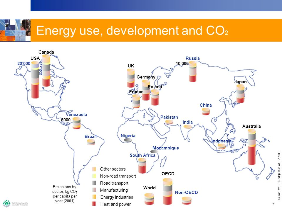 7 Energy use, development and CO 2 Other sectors Non-road transport Road transport Manufacturing Energy industries Heat and power World USA Canada UK Germany Poland France Japan Australia OECD 20000 Indonesia Venezuela Brazil South Africa Nigeria Mozambique Russia China Pakistan India Non-OECD 5000 10000 Emissions by sector, kg CO 2 per capita per year (2001) Source: WBCSD adaptation of IEA 2003