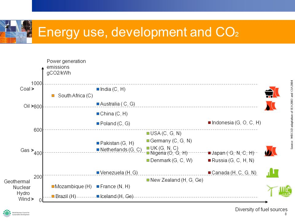 8 Energy use, development and CO 2 Power generation emissions gCO2/kWh 1000 800 600 400 200 0 Diversity of fuel sources South Africa (C) Brazil (H) Mo