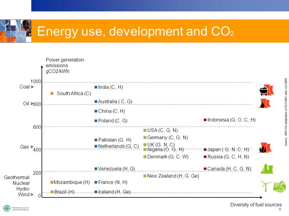 19 Case 2: Power generation technologies 0 2000 4000 6000 8000 1999201020202030 Global installed generation capacity GW...