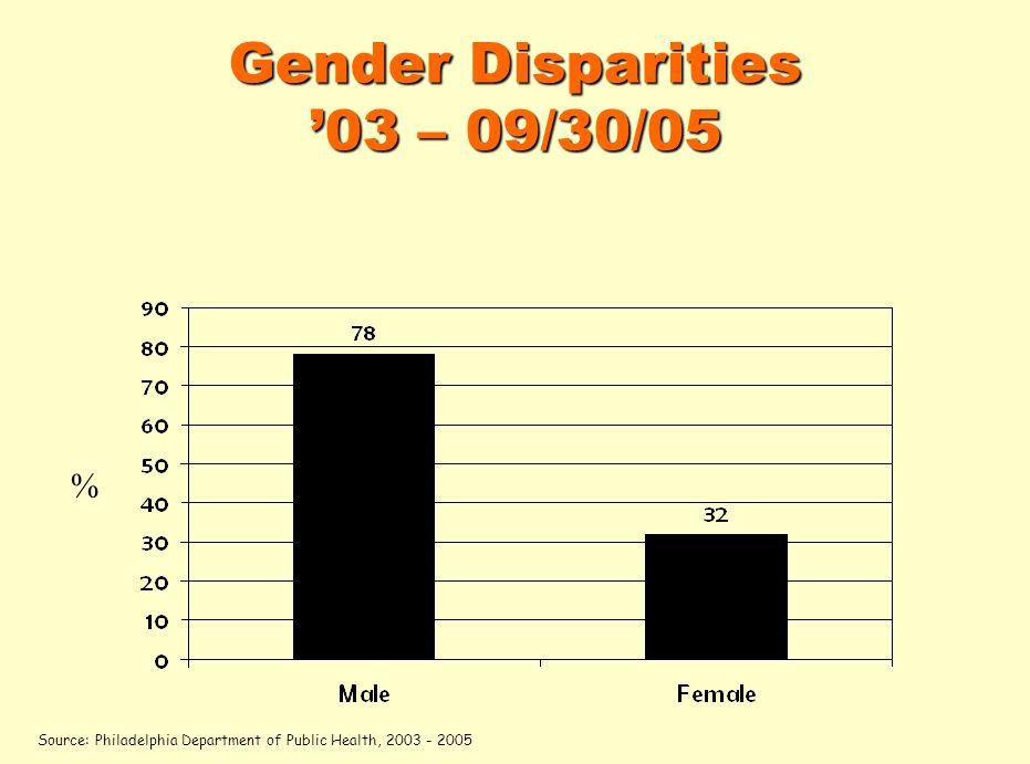 Gender Disparities 03 – 09/30/05 % Source: Philadelphia Department of Public Health, 2003 - 2005