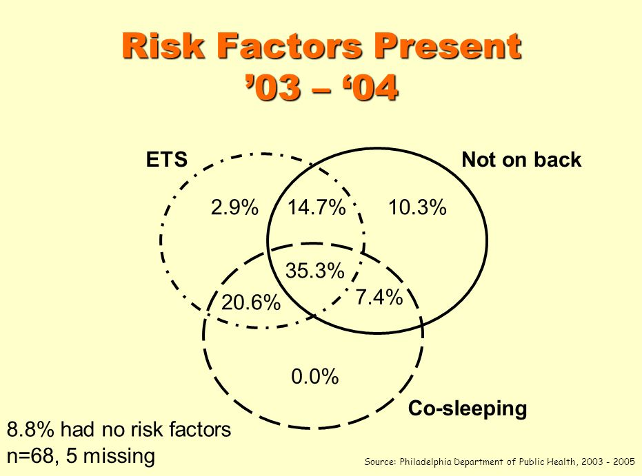 Risk Factors Present 03 – 04 ETSNot on back Co-sleeping 2.9%10.3% 0.0% 20.6% 35.3% 14.7% 7.4% 8.8% had no risk factors Source: Philadelphia Department of Public Health, 2003 - 2005 n=68, 5 missing