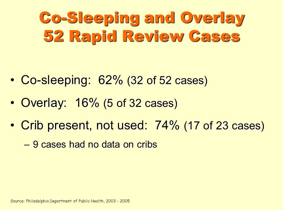 Co-Sleeping and Overlay 52 Rapid Review Cases Co-sleeping: 62% (32 of 52 cases)Co-sleeping: 62% (32 of 52 cases) Overlay: 16% (5 of 32 cases)Overlay: 16% (5 of 32 cases) Crib present, not used: 74% (17 of 23 cases)Crib present, not used: 74% (17 of 23 cases) –9 cases had no data on cribs Source: Philadelphia Department of Public Health, 2003 - 2005