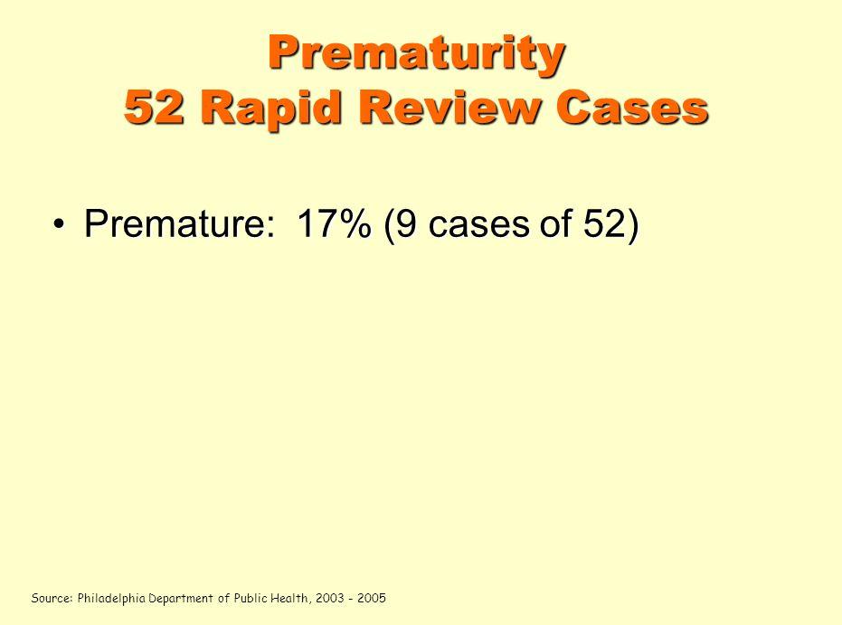 Prematurity 52 Rapid Review Cases Premature: 17% (9 cases of 52)Premature: 17% (9 cases of 52) Source: Philadelphia Department of Public Health, 2003 - 2005