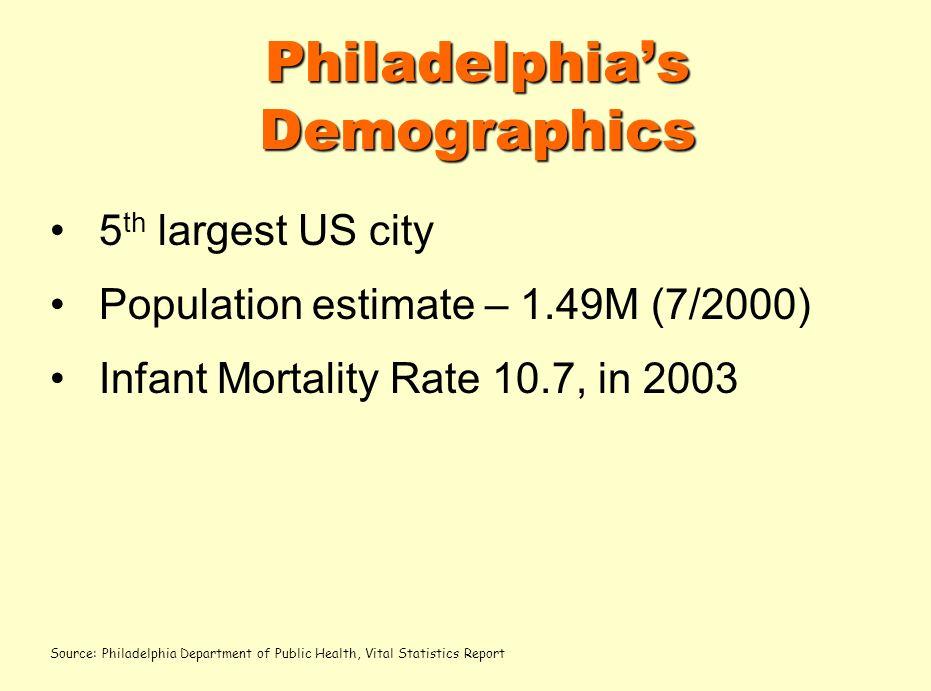 Philadelphias Demographics 5 th largest US city Population estimate – 1.49M (7/2000) Infant Mortality Rate 10.7, in 2003 Source: Philadelphia Department of Public Health, Vital Statistics Report