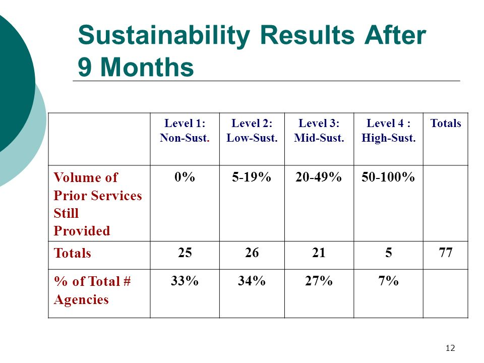 12 Sustainability Results After 9 Months Level 1: Non-Sust. Level 2: Low-Sust. Level 3: Mid-Sust. Level 4 : High-Sust. Totals Volume of Prior Services