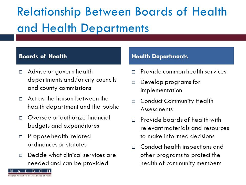 Relationship Between Boards of Health and Health Departments Advise or govern health departments and/or city councils and county commissions Act as the liaison between the health department and the public Oversee or authorize financial budgets and expenditures Propose health-related ordinances or statutes Decide what clinical services are needed and can be provided Provide common health services Develop programs for implementation Conduct Community Health Assessments Provide boards of health with relevant materials and resources to make informed decisions Conduct health inspections and other programs to protect the health of community members Boards of HealthHealth Departments