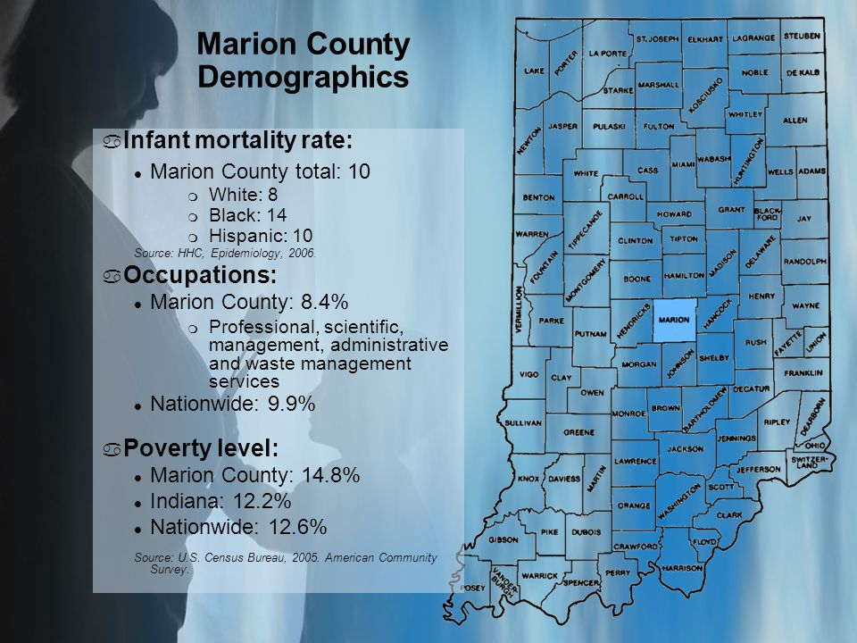 Marion County Demographics a Infant mortality rate: l Marion County total: 10 m White: 8 m Black: 14 m Hispanic: 10 Source: HHC, Epidemiology, 2006.