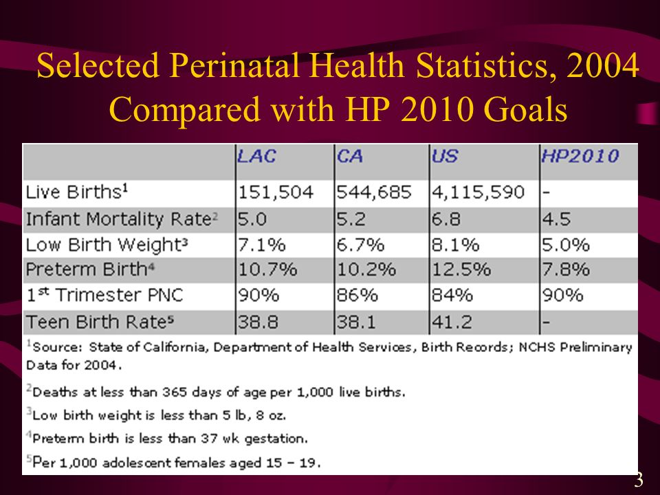 Selected Perinatal Health Statistics, 2004 Compared with HP 2010 Goals 3