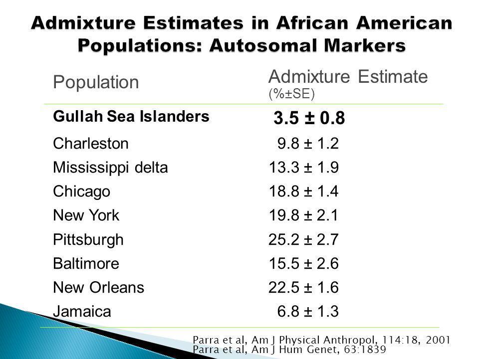 Population Admixture Estimate (%±SE) Gullah Sea Islanders 3.5 ± 0.8 Charleston 9.8 ± 1.2 Mississippi delta13.3 ± 1.9 Chicago18.8 ± 1.4 New York19.8 ± 2.1 Pittsburgh25.2 ± 2.7 Baltimore15.5 ± 2.6 New Orleans22.5 ± 1.6 Jamaica 6.8 ± 1.3 Parra et al, Am J Physical Anthropol, 114:18, 2001 Parra et al, Am J Hum Genet, 63:1839, 1998