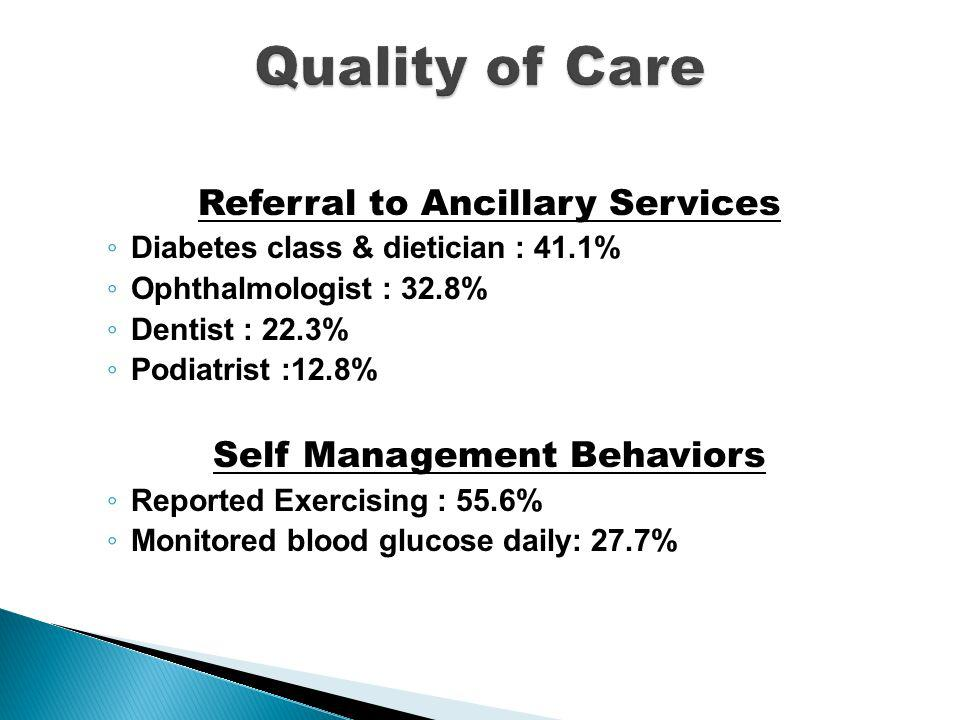 Referral to Ancillary Services Diabetes class & dietician : 41.1% Ophthalmologist : 32.8% Dentist : 22.3% Podiatrist :12.8% Self Management Behaviors Reported Exercising : 55.6% Monitored blood glucose daily: 27.7%