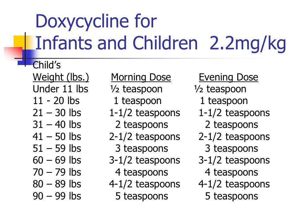 Doxycycline for Infants and Children 2.2mg/kg Childs Weight (lbs.) Morning Dose Evening Dose Under 11 lbs ½ teaspoon ½ teaspoon 11 - 20 lbs 1 teaspoon 1 teaspoon 21 – 30 lbs 1-1/2 teaspoons 1-1/2 teaspoons 31 – 40 lbs 2 teaspoons 2 teaspoons 41 – 50 lbs 2-1/2 teaspoons 2-1/2 teaspoons 51 – 59 lbs 3 teaspoons 3 teaspoons 60 – 69 lbs 3-1/2 teaspoons 3-1/2 teaspoons 70 – 79 lbs 4 teaspoons 4 teaspoons 80 – 89 lbs 4-1/2 teaspoons 4-1/2 teaspoons 90 – 99 lbs 5 teaspoons 5 teaspoons