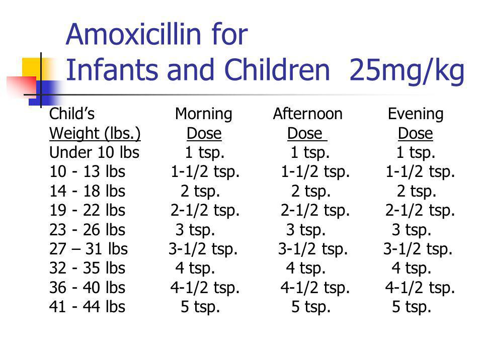 Amoxicillin for Infants and Children 25mg/kg Childs Morning Afternoon Evening Weight (lbs.) Dose Dose Dose Under 10 lbs 1 tsp.