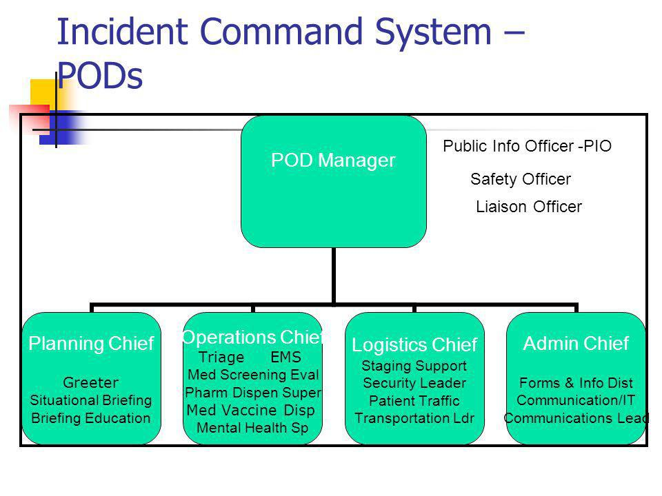 Incident Command System – PODs POD Manager Planning Chief Greeter Situational Briefing Briefing Education Operations Chief Triage EMS Med Screening Eval Pharm Dispen Super Med Vaccine Disp Mental Health Sp Logistics Chief Staging Support Security Leader Patient Traffic Transportation Ldr Admin Chief Forms & Info Dist Communication/IT Communications Lead Public Info Officer -PIO Safety Officer Liaison Officer