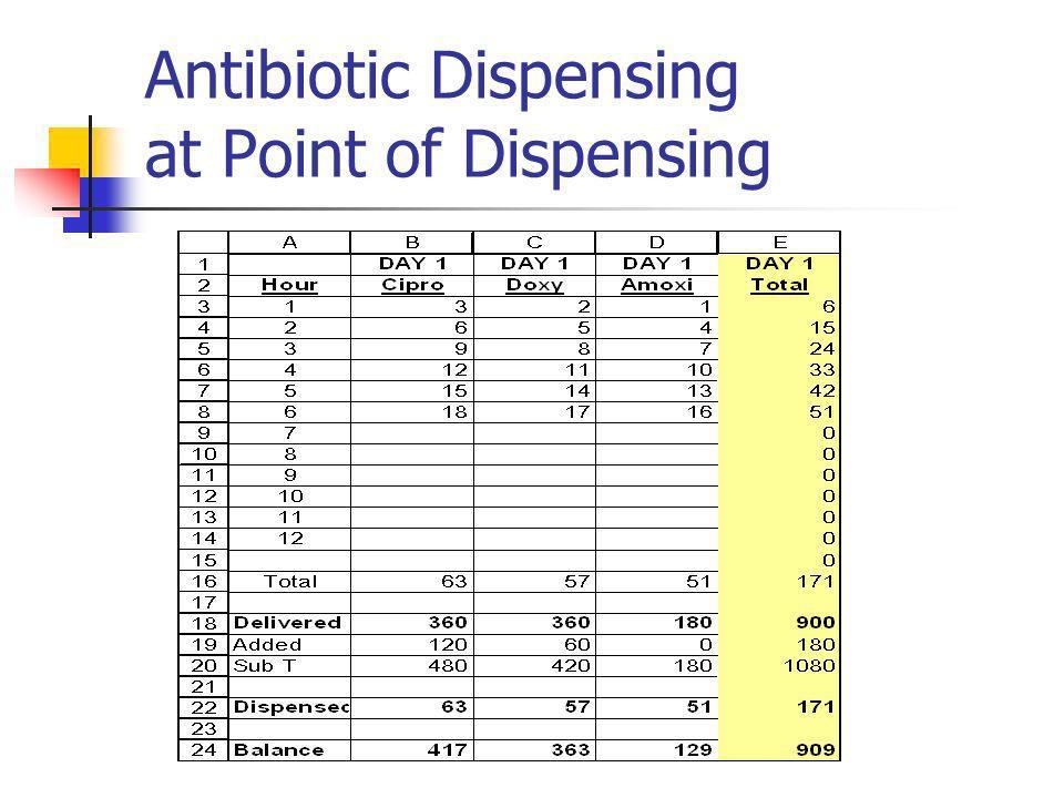 Antibiotic Dispensing at Point of Dispensing