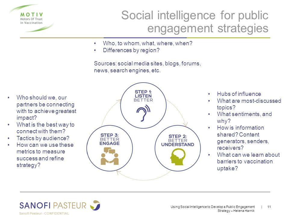 Sanofi Pasteur - CONFIDENTIAL | 11Using Social Intelligence to Develop a Public Engagement Strategy – Helena Harnik Social intelligence for public eng