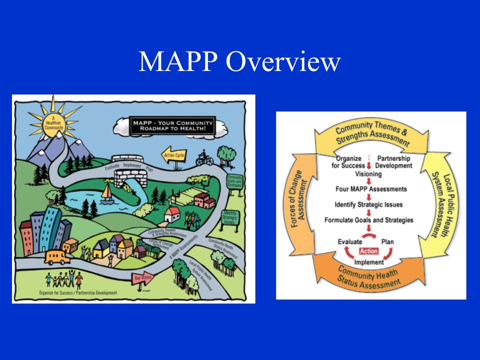 Phases of MAPP 1.Organize for Success/Partnership Developmt.