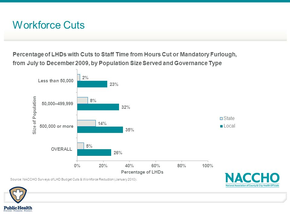 Workforce Cuts Source: NACCHO Surveys of LHD Budget Cuts & Workforce Reduction (January 2010).