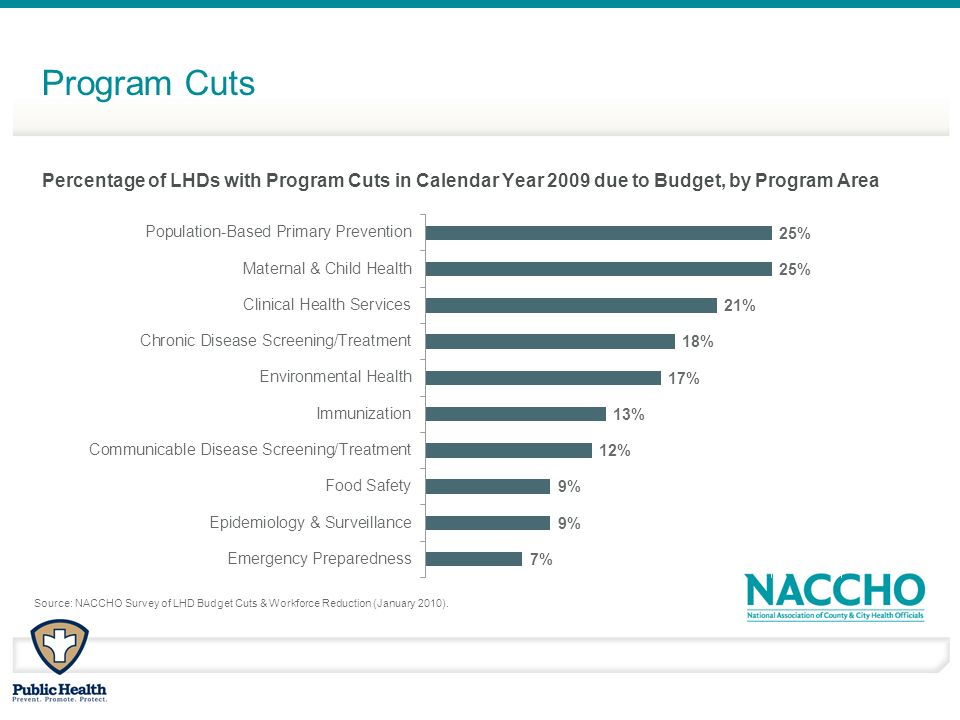 Program Cuts Percentage of LHDs with Program Cuts in Calendar Year 2009 due to Budget, by Program Area Source: NACCHO Survey of LHD Budget Cuts & Workforce Reduction (January 2010).