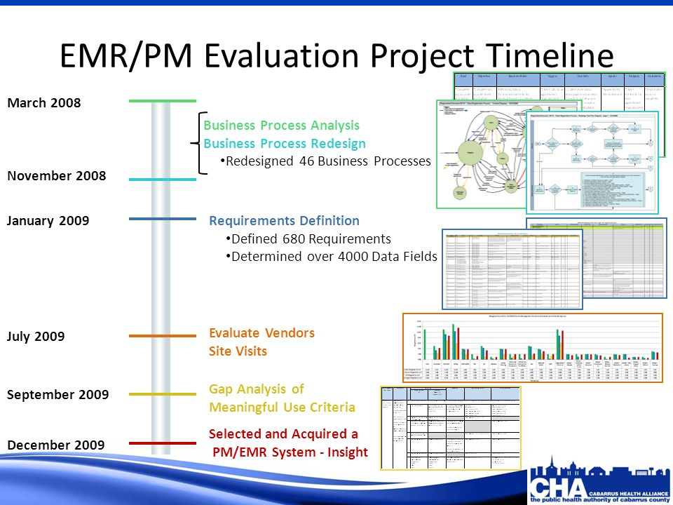EMR/PM Evaluation Project Timeline March 2008 November 2008 January 2009 July 2009 September 2009 Business Process Analysis Business Process Redesign Redesigned 46 Business Processes Requirements Definition Defined 680 Requirements Determined over 4000 Data Fields Evaluate Vendors Site Visits Gap Analysis of Meaningful Use Criteria December 2009 Selected and Acquired a PM/EMR System - Insight