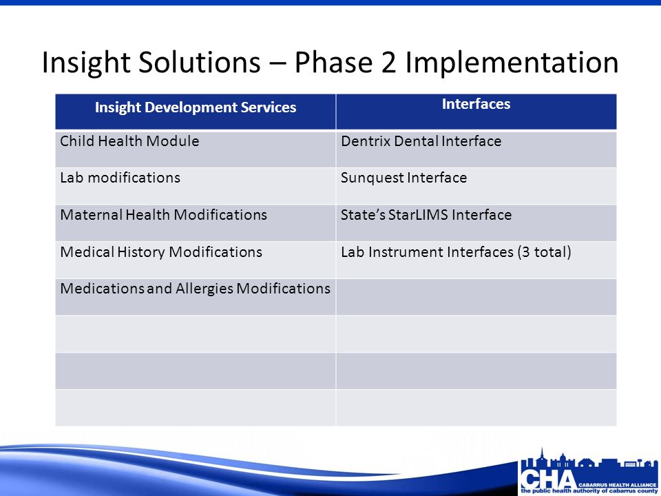 Insight Solutions – Phase 2 Implementation Insight Development Services Interfaces Child Health ModuleDentrix Dental Interface Lab modificationsSunquest Interface Maternal Health ModificationsStates StarLIMS Interface Medical History ModificationsLab Instrument Interfaces (3 total) Medications and Allergies Modifications
