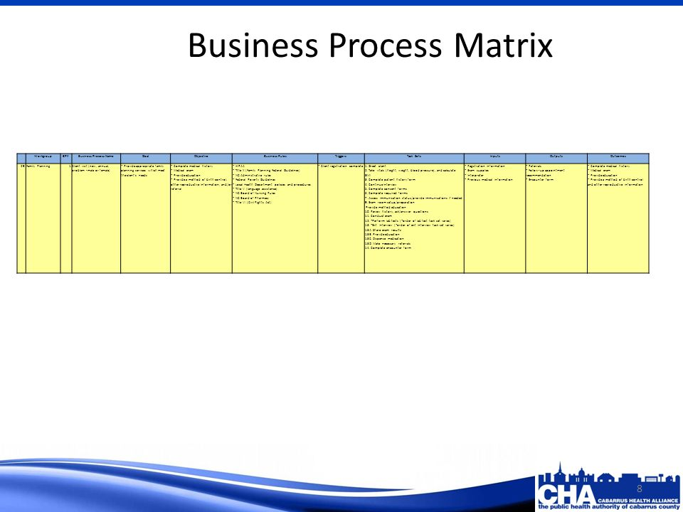 Business Process Matrix 8 WorkgroupBP#Business Process NameGoalObjectiveBusiness RulesTriggersTask SetsInputsOutputsOutcomes 29Family Planning1Client