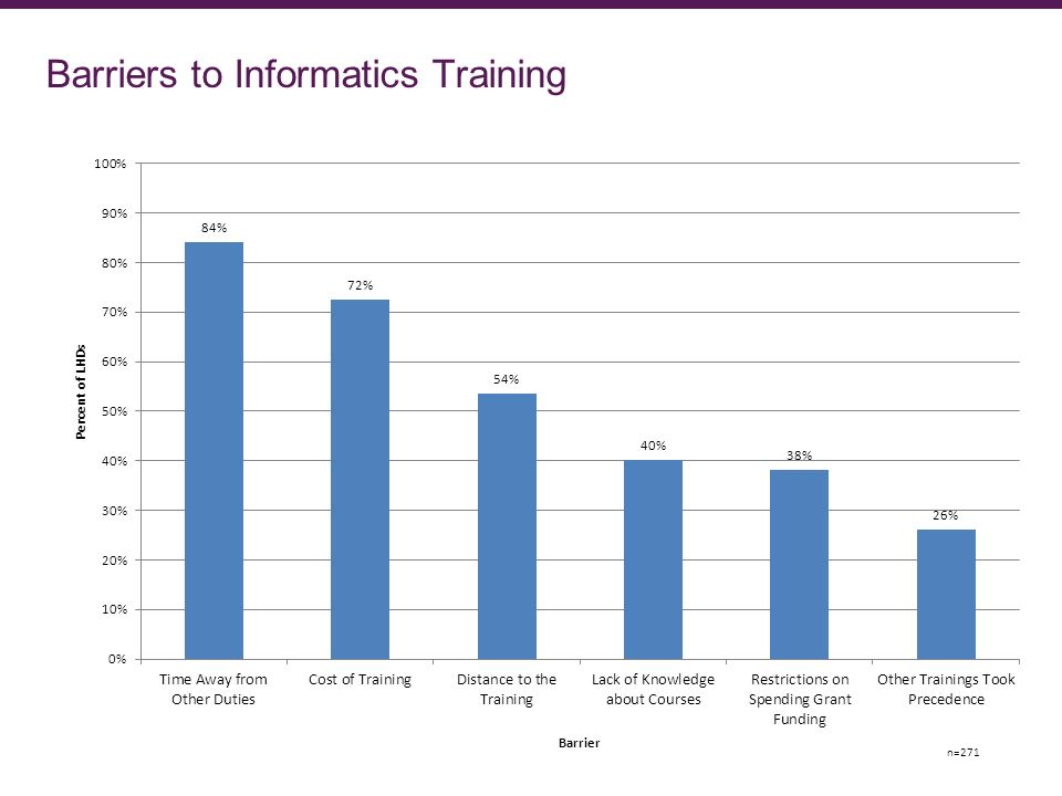 Barriers to Informatics Training