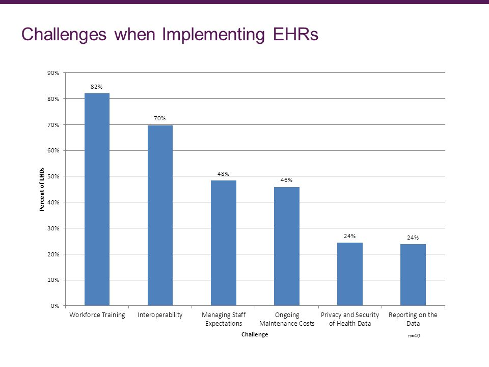 Challenges when Implementing EHRs