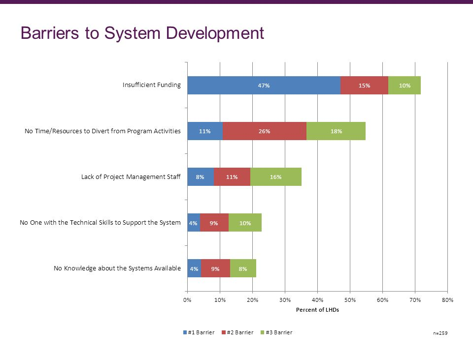 Barriers to System Development