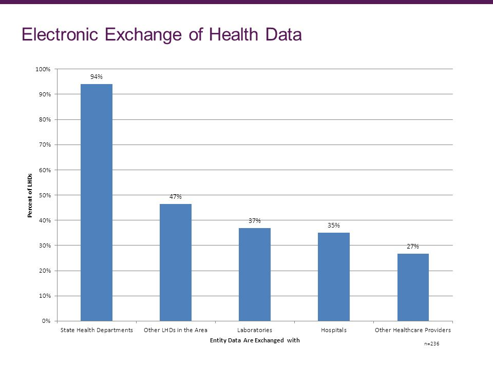 Electronic Exchange of Health Data