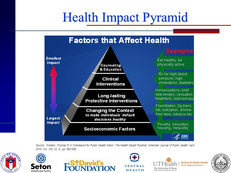 Health Impact Pyramid Health Impact Pyramid Source: Frieden, Thomas R.