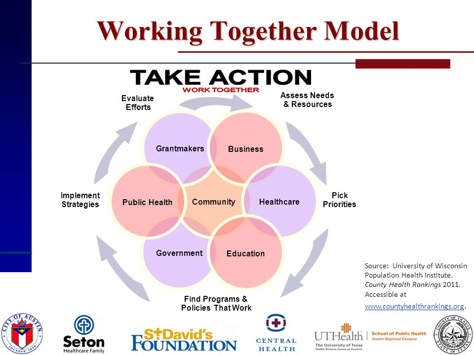 Working Together Model Source: University of Wisconsin Population Health Institute. County Health Rankings 2011. Accessible at www.countyhealthranking