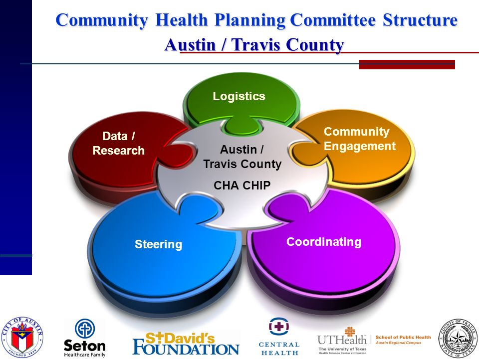 Data / Research Logistics Community Engagement Coordinating Steering Austin / Travis County CHA CHIP Austin / Travis County Community Health Planning