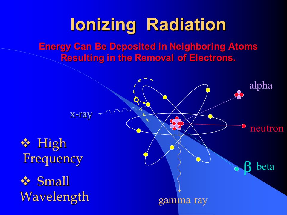 Ionizing Radiation Energy Can Be Deposited in Neighboring Atoms Resulting in the Removal of Electrons. alpha neutron beta gamma ray x-ray High Frequen