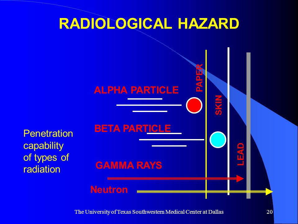 The University of Texas Southwestern Medical Center at Dallas20 RADIOLOGICAL HAZARD Penetration capability of types of radiation ALPHA PARTICLE BETA P