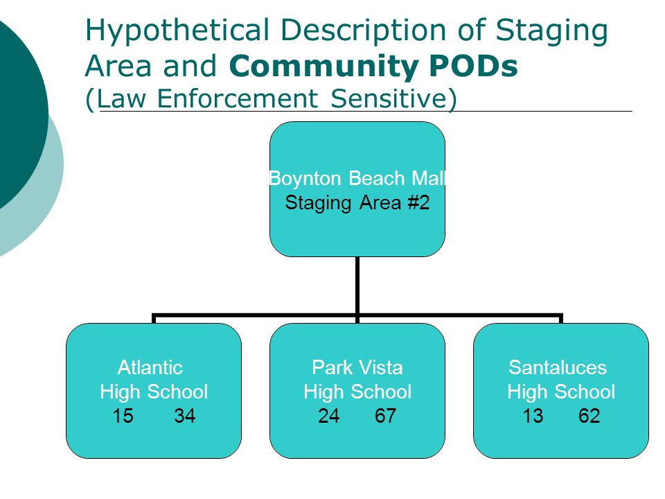 Hypothetical Description of Staging Area and Community PODs (Law Enforcement Sensitive) Boynton Beach Mall Staging Area #2 Atlantic High School 15 34 Park Vista High School 24 67 Santaluces High School 13 62