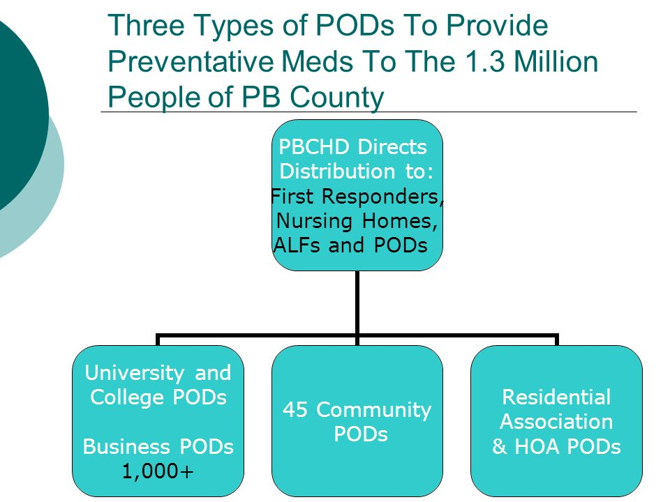 Three Types of PODs To Provide Preventative Meds To The 1.3 Million People of PB County PBCHD Directs Distribution to: First Responders, Nursing Homes, ALFs and PODs University and College PODs Business PODs 1,000+ 45 Community PODs Residential Association & HOA PODs