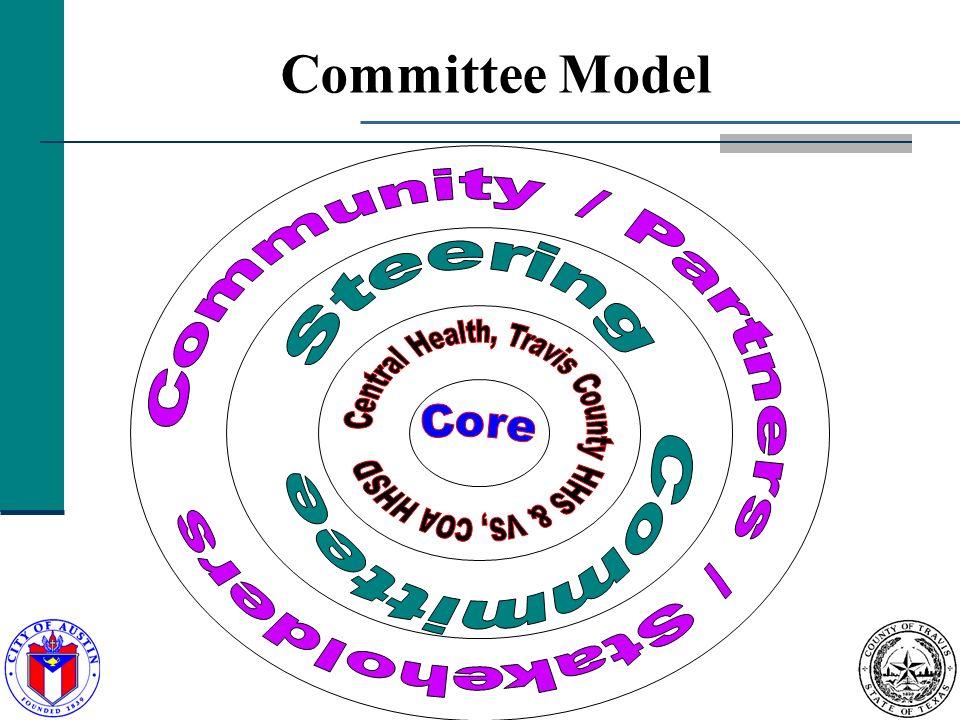 11 Committee Model