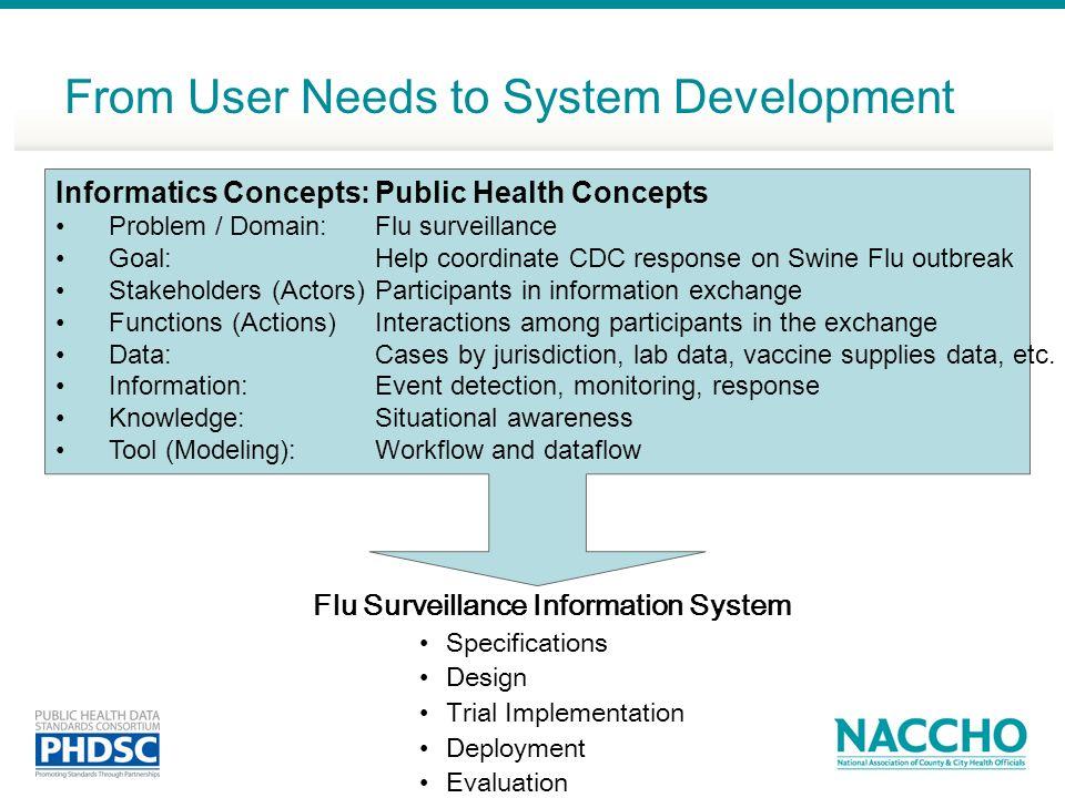 From User Needs to System Development Flu Surveillance Information System Specifications Design Trial Implementation Deployment Evaluation Informatics