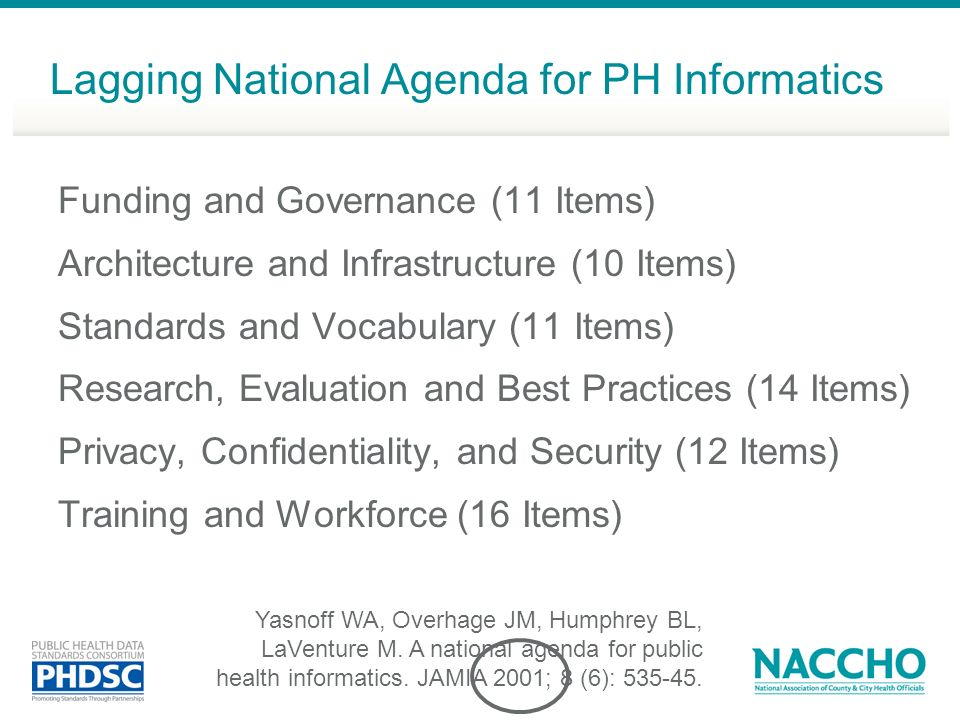 Lagging National Agenda for PH Informatics Funding and Governance (11 Items) Architecture and Infrastructure (10 Items) Standards and Vocabulary (11 Items) Research, Evaluation and Best Practices (14 Items) Privacy, Confidentiality, and Security (12 Items) Training and Workforce (16 Items) Yasnoff WA, Overhage JM, Humphrey BL, LaVenture M.