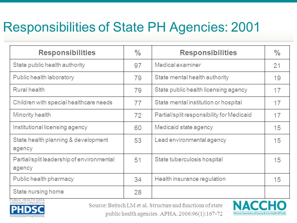 Responsibilities of State PH Agencies: 2001 Responsibilities% % State public health authority 97 Medical examiner 21 Public health laboratory 79 State mental health authority 19 Rural health 79 State public health licensing agency 17 Children with special healthcare needs 77 State mental institution or hospital 17 Minority health 72 Partial/split responsibility for Medicaid 17 Institutional licensing agency 60 Medicaid state agency 15 State health planning & development agency 53 Lead environmental agency 15 Partial/split leadership of environmental agency 51 State tuberculosis hospital 15 Public health pharmacy 34 Health insurance regulation 15 State nursing home 28 Source: Beitsch LM et al.