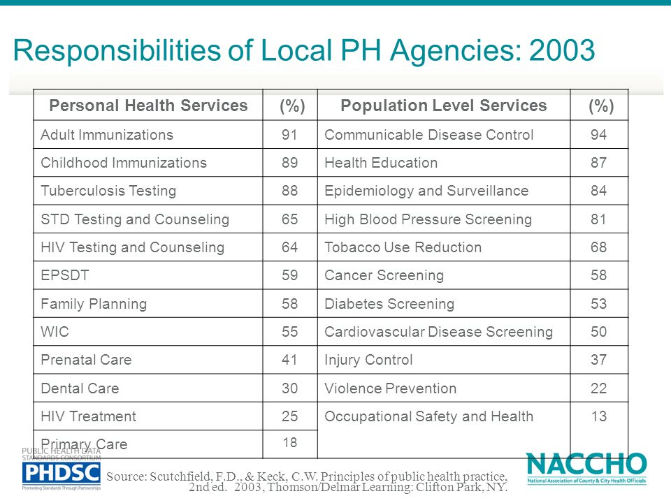 Responsibilities of Local PH Agencies: 2003 Personal Health Services (%)Population Level Services (%) Adult Immunizations91Communicable Disease Contro
