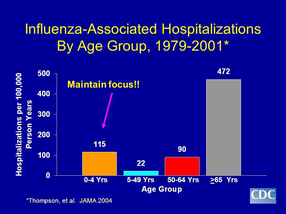 *Thompson, et al. JAMA 2004 Influenza-Associated Hospitalizations By Age Group, 1979-2001* 0-4 Yrs5-49 Yrs50-64 Yrs>65 Yrs Maintain focus!!