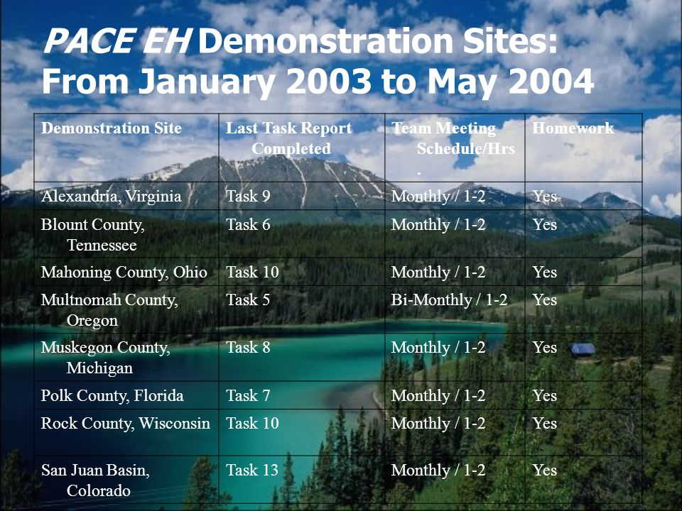 PACE EH Demonstration Sites: From January 2003 to May 2004 Demonstration SiteLast Task Report Completed Team Meeting Schedule/Hrs. Homework Alexandria