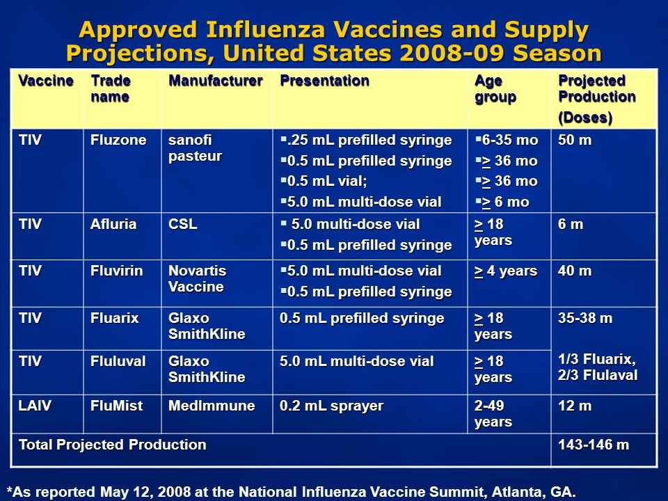 Approved Influenza Vaccines and Supply Projections, United States Season Vaccine Trade name ManufacturerPresentation Age group Projected Production (Doses) TIVFluzone sanofi pasteur.25 mL prefilled syringe.25 mL prefilled syringe 0.5 mL prefilled syringe 0.5 mL prefilled syringe 0.5 mL vial; 0.5 mL vial; 5.0 mL multi-dose vial 5.0 mL multi-dose vial 6-35 mo 6-35 mo > 36 mo > 36 mo > 6 mo > 6 mo 50 m TIVAfluriaCSL 5.0 multi-dose vial 5.0 multi-dose vial 0.5 mL prefilled syringe 0.5 mL prefilled syringe > 18 years 6 m TIVFluvirin Novartis Vaccine 5.0 mL multi-dose vial 5.0 mL multi-dose vial 0.5 mL prefilled syringe 0.5 mL prefilled syringe > 4 years 40 m TIVFluarix Glaxo SmithKline 0.5 mL prefilled syringe > 18 years m 1/3 Fluarix, 2/3 Flulaval TIVFluluval Glaxo SmithKline 5.0 mL multi-dose vial > 18 years LAIVFluMistMedImmune 0.2 mL sprayer 2-49 years 12 m Total Projected Production m *As reported May 12, 2008 at the National Influenza Vaccine Summit, Atlanta, GA.