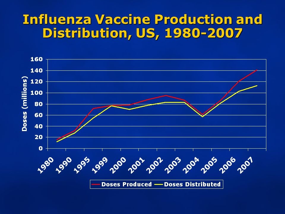 Influenza Vaccine Production and Distribution, US, 1980-2007