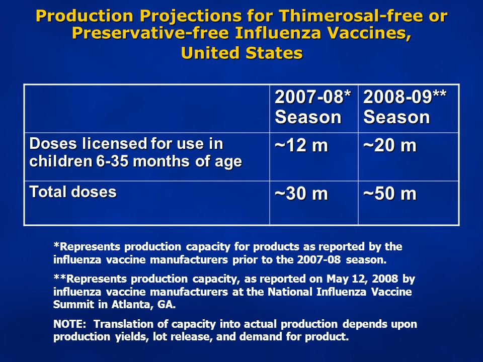 Production Projections for Thimerosal-free or Preservative-free Influenza Vaccines, United States *Represents production capacity for products as reported by the influenza vaccine manufacturers prior to the season.