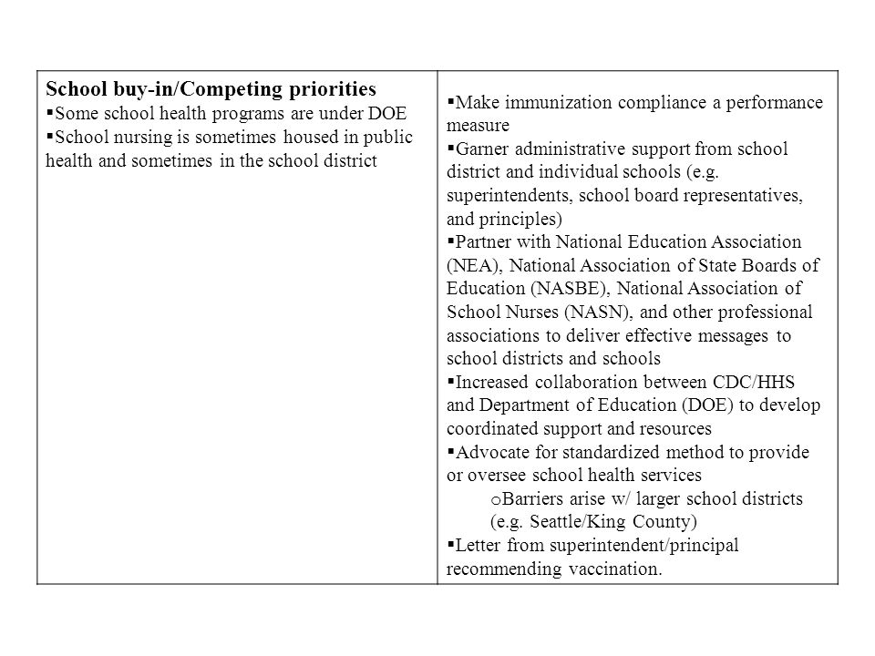 School buy-in/Competing priorities Some school health programs are under DOE School nursing is sometimes housed in public health and sometimes in the school district Make immunization compliance a performance measure Garner administrative support from school district and individual schools (e.g.